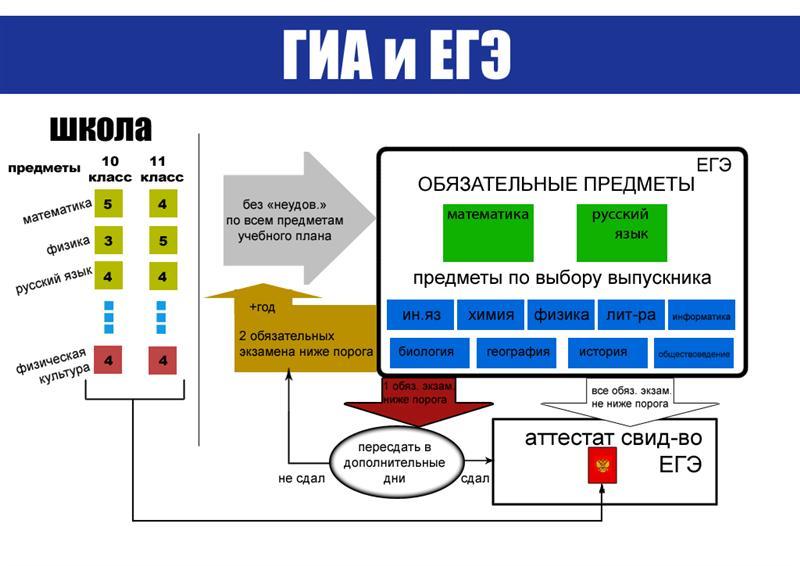Схема ГИА ЕГЭ